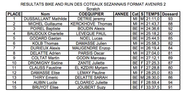 Resultats-bike-run-2013-sezanne-avenir2